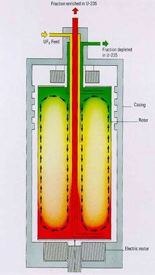 Fig. 3: Schéma de principe d'une centrifugeuse