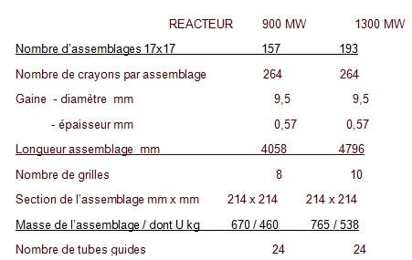Fig. 5 : Principales caractéristiques des assemblages Framatome utilisés dans les réacteurs français
