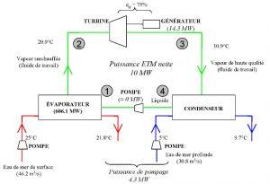 Fig. 2 : Bilan énergétique simplifié d'une centrale ETM de 10 MW à cycle fermé