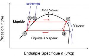 Fig. 3 : Illustration conceptuelle d'un cycle de Rankine en termes de pressions et enthalpies spécifiques (lignes rouges; les segments pointillés correspondraient à une turbine et une pompe isentropiques)