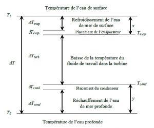 Fig. 4: Échelonnement des températures ETM