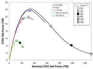 Fig. 9 : Prédictions de la puissance ETM nette globale (moyenne annuelle à long terme) en fonction de la même valeur si la ressource thermique était inchangée ; des régions ETM différentes sont envisagées (wcw quantifie les débits ETM par unité de surface) – Source : Ibid