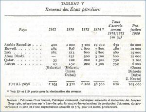 Fig. 7 : Revenus des État pétroliers