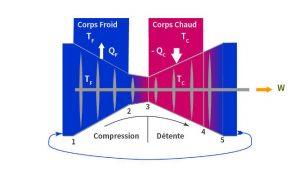 Fig. 1 : Cycle de turbine à gaz idéalisé suivant Carnot