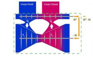Fig. 3 : Démonstration de Carnot