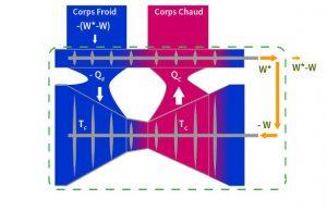 Fig. 4 : Démonstration de Thomson (Lord Kelvin)
