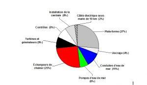 Fig. 10 : Répartition des coûts d'investissement pour une centrale ETM flottante d'une puissance nette de 100 MW, d'après les estimations de Luis Vegaxx ; le coût total s'élèverait à 750 millions de dollars.