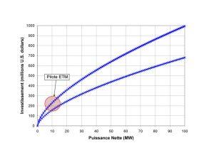 Fig. 9 : Coûts d'investissement de centrales ETM en fonction de la puissance nette, d'après les estimations de Luis Vega ; la marge d'incertitude se situe entre les deux courbes bleues.