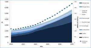 Fig. 1 : Scénario tendanciel du secteur électrique mexicain en fonction de la source d'énergie (PJ) et des émissions de GES (Mt CO2) - Source : élaboration personnelle.