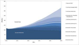 Fig. 2 : Réduction des émissions GES du secteur électrique dans le scénario de transition (Mt CO2) - source : élaboration personnelle