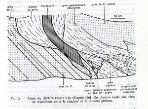 Fig. 4 : Série de transitions entre le réacteur et le minerai gréseux