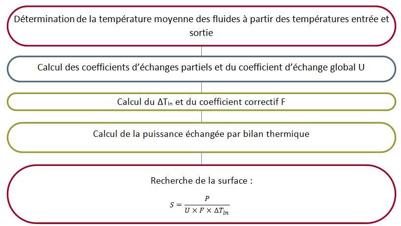 Fig. 10 : Démarche de dimensionnement par la méthode du ∆Tln