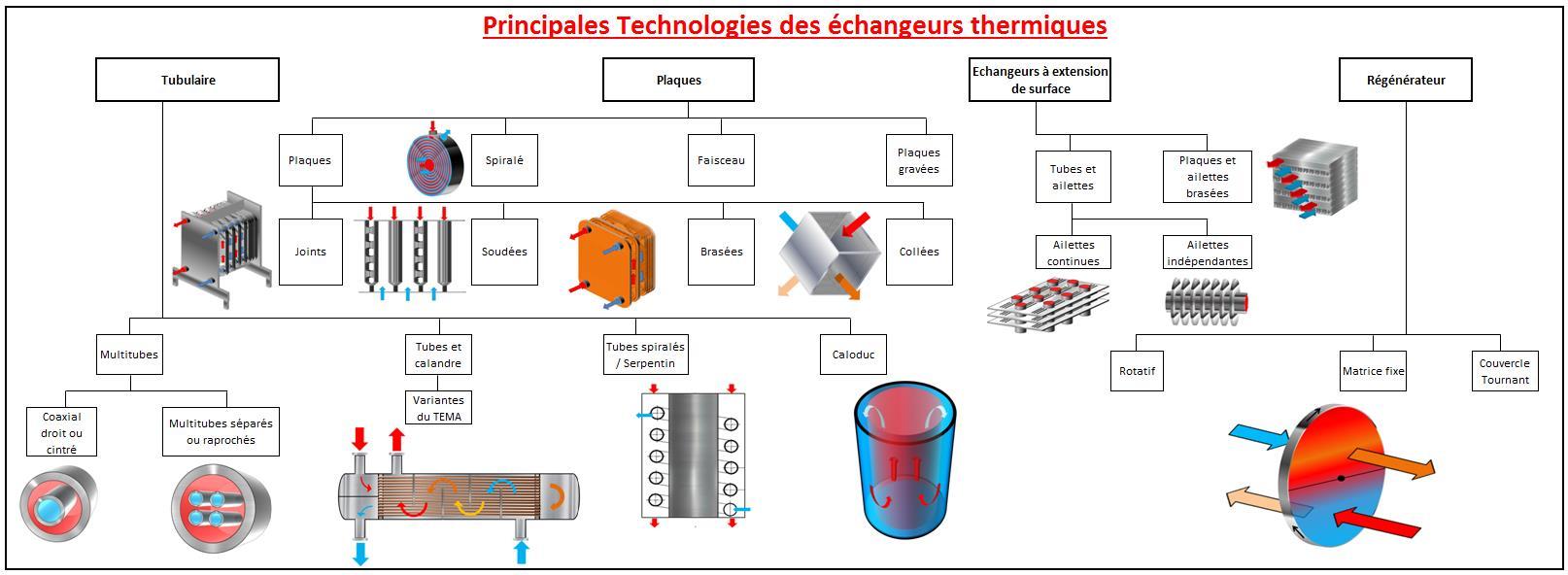 Fig. 1 : Classification des échangeurs thermiques (à surface) en fonction de la technologie de fabrication