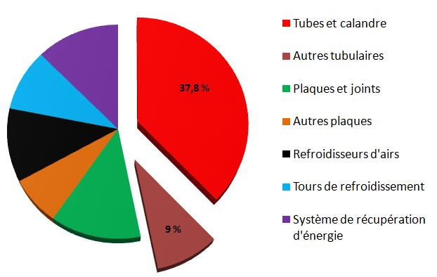 Fig. 2 : Répartition en pourcentage des recettes par type d'échangeur sur le marché totale de l'échangeur en Europe (données 1998)