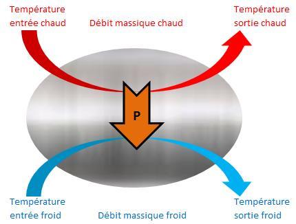 Fig. 3 : Représentation simplifiée d'un échangeur de chaleur