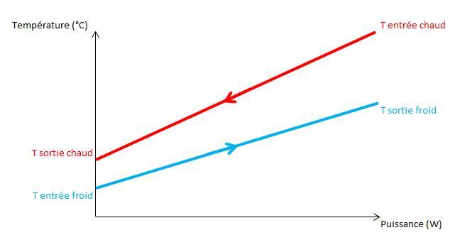 Fig. 4 : Représentation du diagramme Température-Puissance pour des échanges monophasique/monophasique