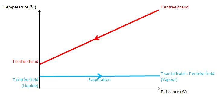 Fig. 5 : Représentation du diagramme Température-Puissance pour un échange de type Evaporation / Monophasique