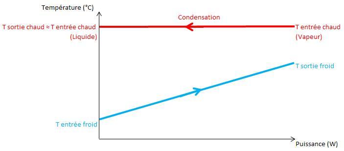 Fig. 6 : Représentation du diagramme Température-Puissance pour un échange de type Condensation / Monophasique