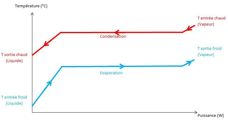 Fig. 7 : Représentation du diagramme Température-Puissance pour un échange de type Evaporation / Condensation