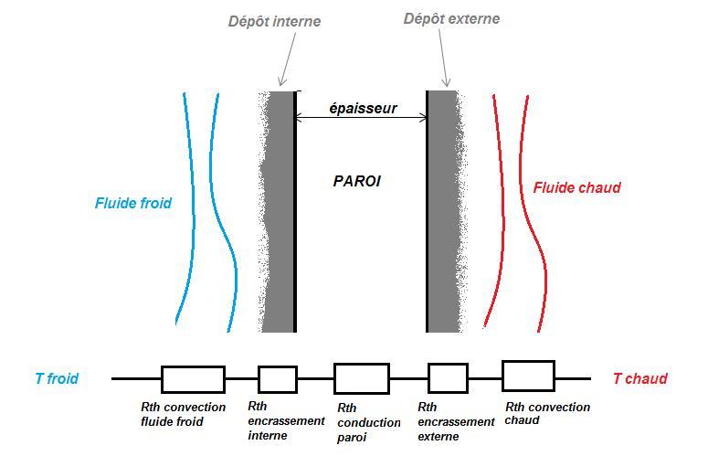 Fig. 8 : Schématisation des différentes résistances thermiques d'une paroi [9]