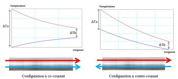 Fig. 9 : Représentation de ΔTa et ΔTb en fonction de la configuration d'écoulement