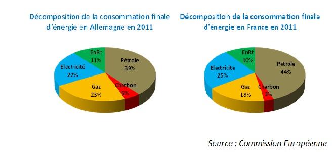 Fig. 1 : Comparer des résultats de bilans énergétiques. Source : Observatoire de l'Industrie Electrique