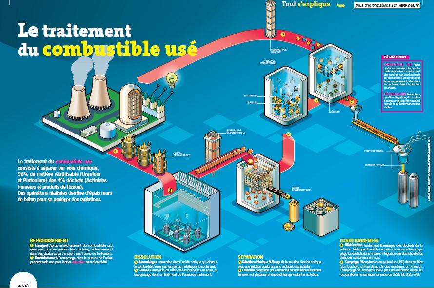 Fig. 5. Retraitement des combustibles usés. Source : CEA