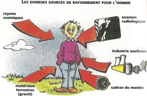 Nucléaire : rayonnements, radioactivité et radioprotection