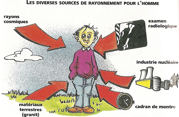 Nucléaire : rayonnements, radioactivité et radioprotection