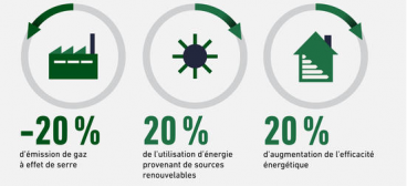 Fig. 6 : Les objectifs du Paquet Energie Climat. Source : Europe en France
