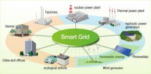 Des réseaux électriques aux smartgrids