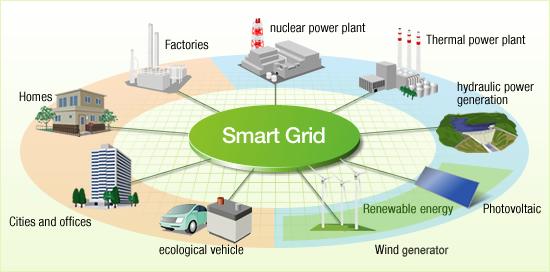 Des réseaux électriques aux smart grids