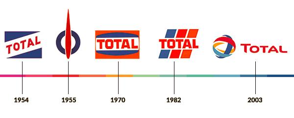 Fig. 1 : L'ancienne Compagnie Française du Pétrole (CFP) devenu le groupe TOTAL. Source : History or Utopia