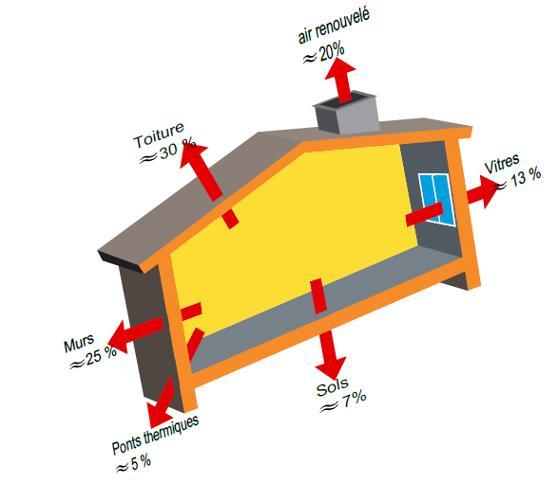 Fig. 3 : Déperditions d'une maison ancienne non isolée, construite sans utiliser les techniques décrites ci-dessous