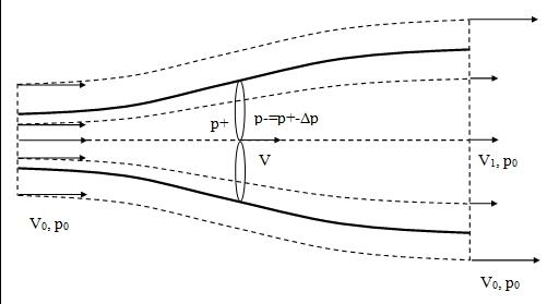 Fig. 11 : Schéma1D de l'écoulement