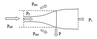 Fig. 13 : Distribution de différentes puissances autour de la turbine