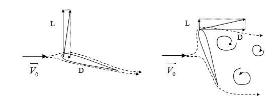 Fig. 5 : Forces de portance, L, et de trainée, D, sur une aile illustration d'écoulements générant de la portance (gauche) et de la trainée (droite).