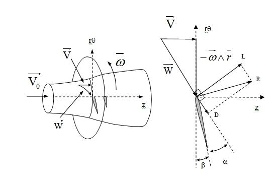 Fig. 6 : Coupe des pales par un tube de courant (gauche) et triangle des vitesses sur la coupe (droite)