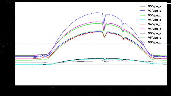 Fig. 10 : Pilotage de la tension à travers un réglage classique (Actif/Réactif ou P/Q) sur un réseau test