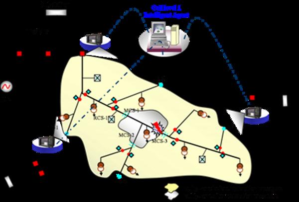 Fig. 12 : Concept du réseau auto-cicatrisant : Détecter-localiser-réparer et ré-alimenter le réseau après un défaut