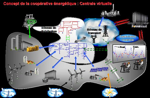 Fig. 13 : La centrale virtuelle outil de gestion du bouquet énergétique