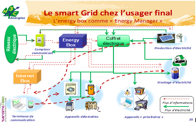 Fig. 14 : La maison intelligente avec son energy box - Source : H3C-Energies