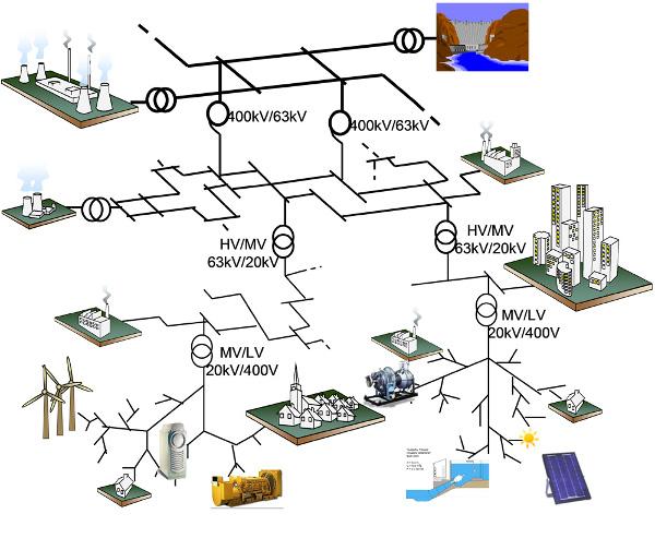 Fig. 1 : Organisation du système électrique