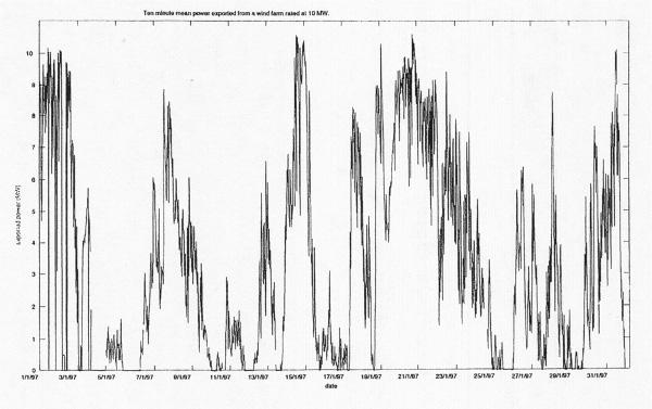Fig. 3 : Puissance de sortie d'une ferme éolienne sur un mois (Royaume Uni)