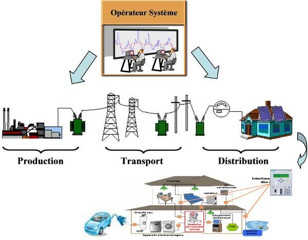 Fig. 5 : Le réseau intelligent se déplace jusqu'à la maison