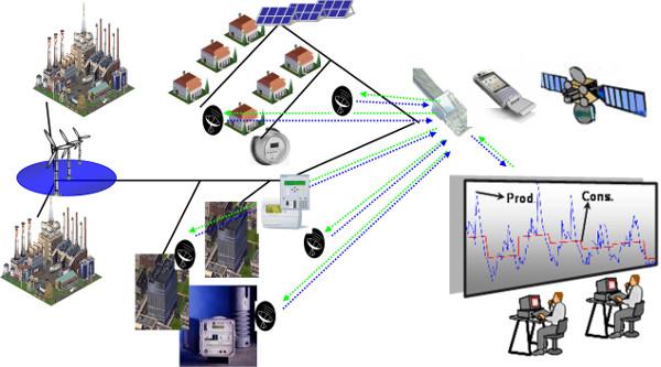 Fig. 6 : Communication et intelligence embarquée en réseau