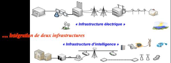 Fig. 7 : Les smart grids : convergence du physique et du numérique – Source : EPRI