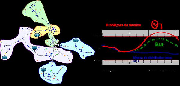Fig. 8 : Production décentralisée et profil de tension dans les réseaux de distribution