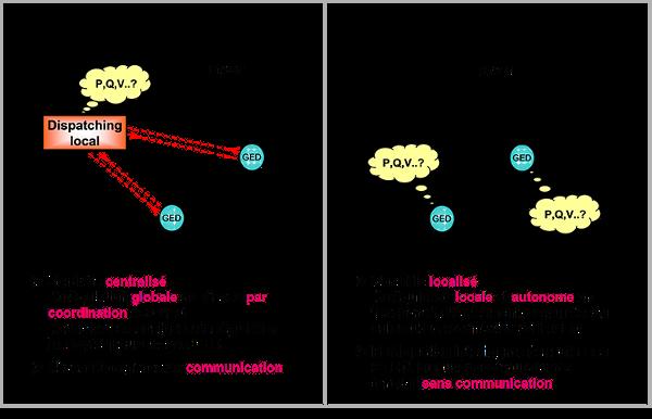 Fig. 9 : Mode de pilotage intelligent de la tension dans les réseaux de distribution en présence de production décentralisée