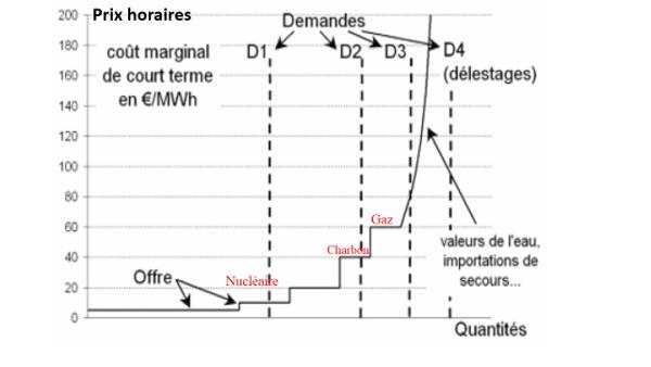 Fig. 3 : Alignement des prix horaires sur le coût variable de la dernière unité appelée par le marché pour les équilibres de marché aux heures Hl, H2, H3, H4 (en €/MWh)